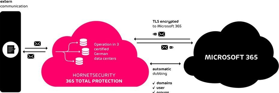 Flujo de funcionamiento de la herramienta anti spam de Hornet Security